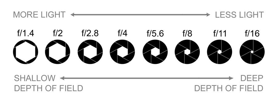 aperture graphic