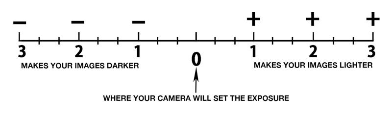 exposure-3